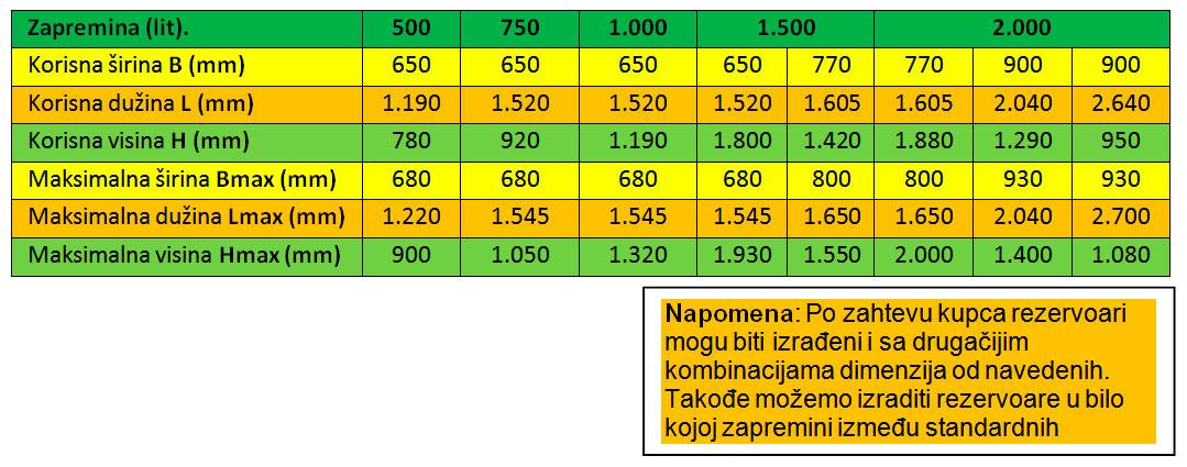 dimenzije i zapremine standardnih elipsastih rezervoara tip g