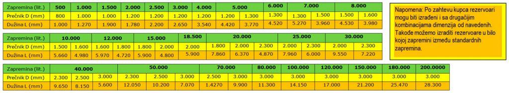 dimenzije i zapremine standardnih horizontalnih rezervoara