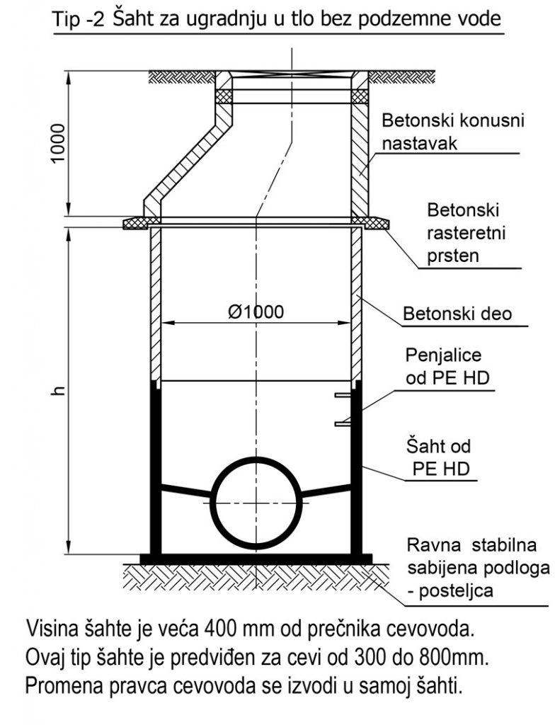 Šaht za ugradnju u tlo bez podzemne vode