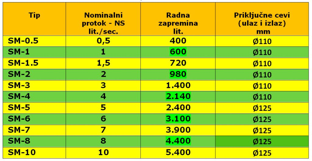 Tabela standardnih veličina i dimenzija Krušik plastičnih separatora masti