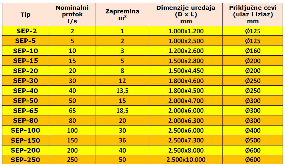 Tabela standardnih veličina i dimenzija Krušik plastika separatora